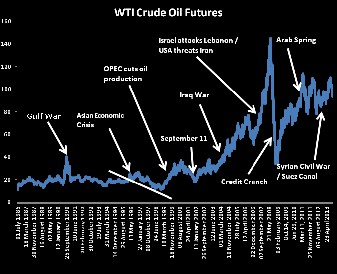 crude oil option prices